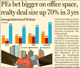 PEs Bet Bigger On Office Space, Realty Deal Size Up 70% In 3 Yrs