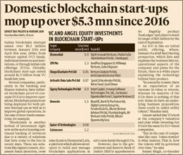 Domestic blockchain start-ups mop up over $5.3 million since 2016